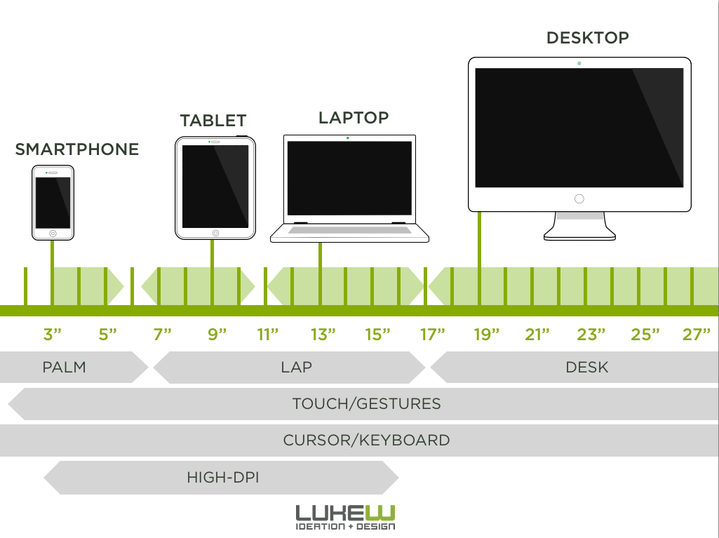 The new device landscape by @lukew